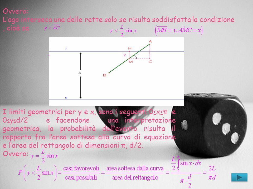Ovvero: Lago interseca una delle rette solo se risulta soddisfatta la condizione, cioè se I limiti geometrici per y e x, sono i seguenti 0xπ e 0yd/2 e