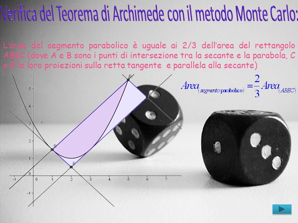 Larea del segmento parabolico è uguale ai 2/3 dellarea del rettangolo ABEC (dove A e B sono i punti di intersezione tra la secante e la parabola, C e