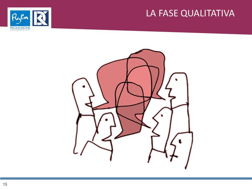 15 LA FASE QUALITATIVA