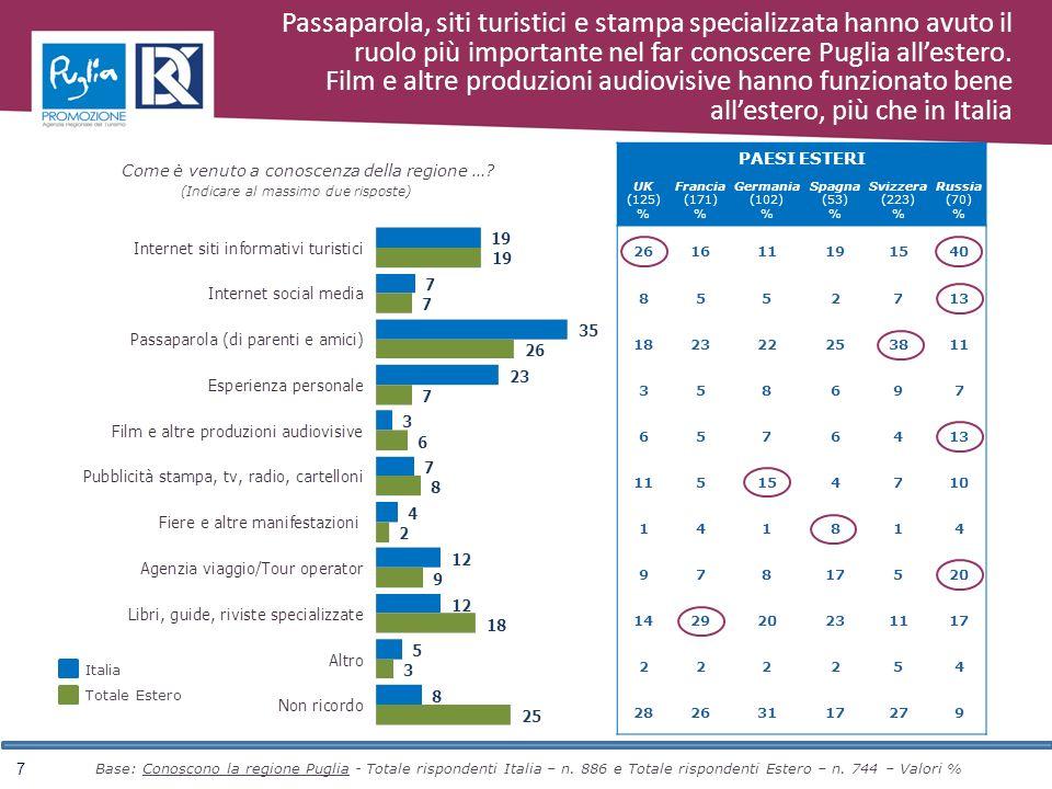 7 PAESI ESTERI UK (125) % Francia (171) % Germania (102) % Spagna (53) % Svizzera (223) % Russia (70) % 261611191540 8552713 182322253811 358697 6576413 115154710 141814 97817520 142920231117 222254 28263117279 Base: Conoscono la regione Puglia - Totale rispondenti Italia – n.