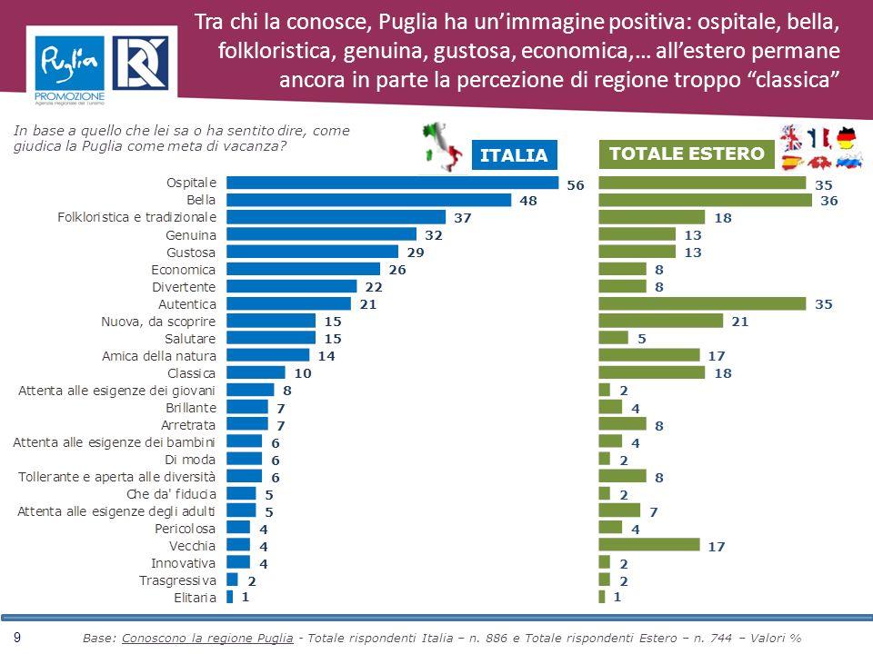 9 In base a quello che lei sa o ha sentito dire, come giudica la Puglia come meta di vacanza? TOTALE ESTERO ITALIA Tra chi la conosce, Puglia ha unimm