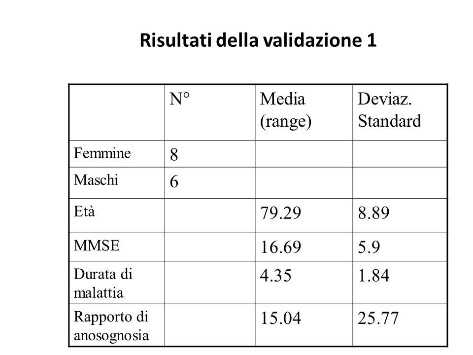 Risultati della validazione 1 N°Media (range) Deviaz. Standard Femmine 8 Maschi 6 Età 79.298.89 MMSE 16.695.9 Durata di malattia 4.351.84 Rapporto di