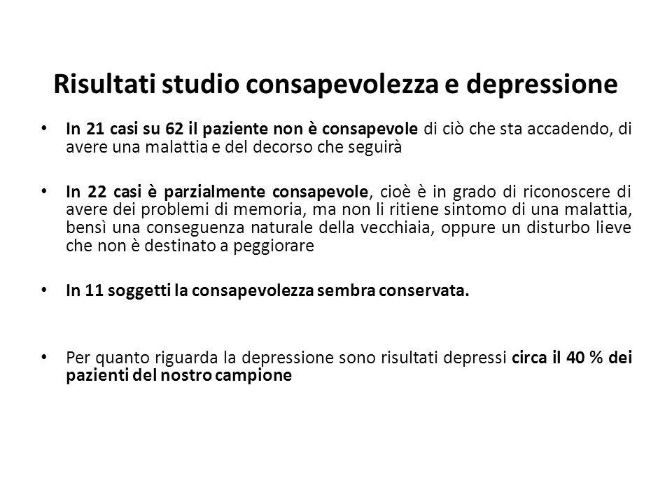 Risultati studio consapevolezza e depressione In 21 casi su 62 il paziente non è consapevole di ciò che sta accadendo, di avere una malattia e del dec