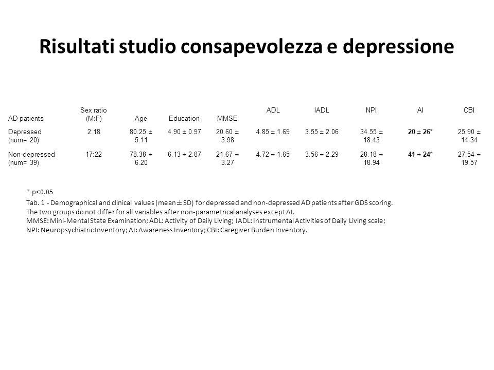 Risultati studio consapevolezza e depressione AD patients Sex ratio (M:F)AgeEducationMMSE ADLIADLNPIAICBI Depressed (num= 20) 2:1880.25 ± 5.11 4.90 ±