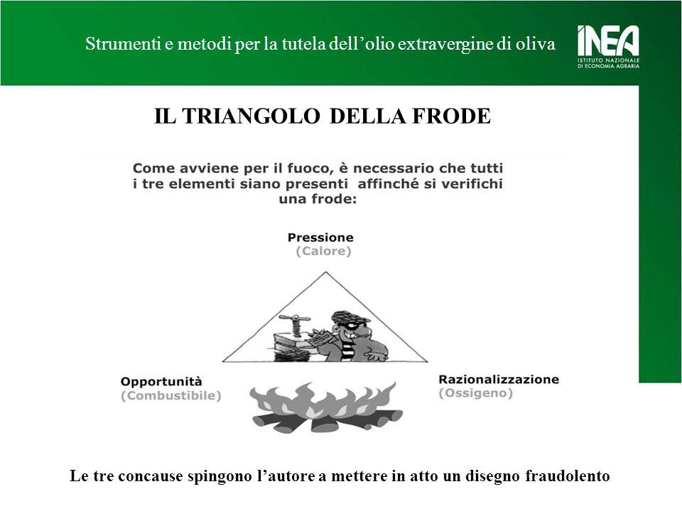 Strumenti e metodi per la tutela dellolio extravergine di oliva Le tre concause spingono lautore a mettere in atto un disegno fraudolento IL TRIANGOLO