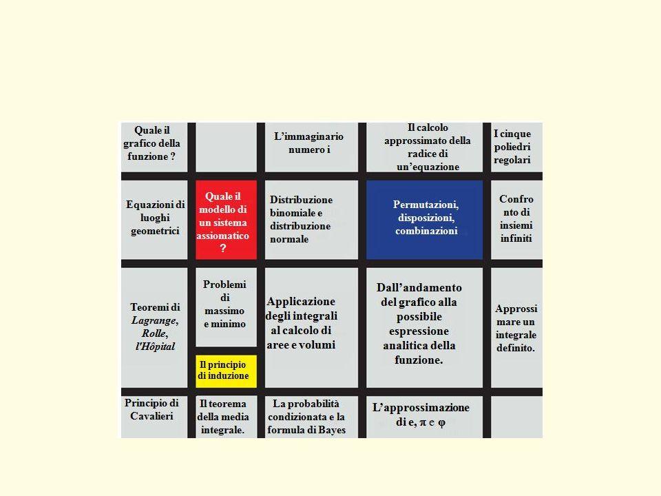 Syllabus 2015 Nel sito Matmedia è stato aperto un forum per la definizione di una proposta di Syllabus 2015 valida sia per l indirizzo scientifico di base che per la sua opzione delle scienze applicate.Syllabus 2015 Le proposte che verranno fuori dal forum saranno tutte utilizzabili per un lavoro di analisi e di condivisione collettiva dei contenuti delle tracce e potrà risultare il migliore sostegno allattuazione delle Indicazioni nazionali nei licei e il più efficace modo per contribuire a quei miglioramenti nellapprendimento della matematica sempre sperati.