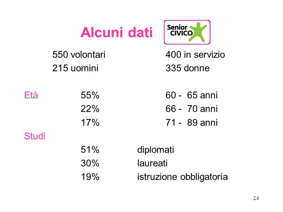 24 Alcuni dati 550 volontari 400 in servizio 215 uomini 335 donne Età55% 60 - 65 anni 22% 66 - 70 anni 17% 71 - 89 anni Studi 51% diplomati 30% laurea