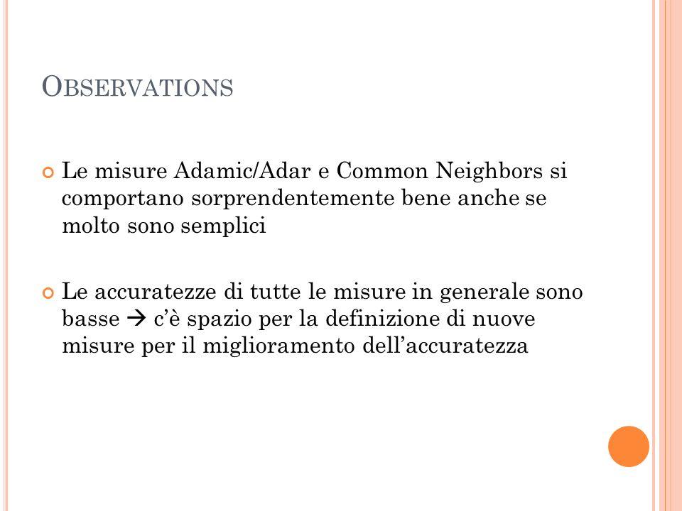 O BSERVATIONS Le misure Adamic/Adar e Common Neighbors si comportano sorprendentemente bene anche se molto sono semplici Le accuratezze di tutte le misure in generale sono basse cè spazio per la definizione di nuove misure per il miglioramento dellaccuratezza