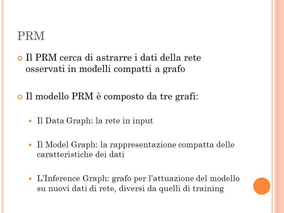 PRM Il PRM cerca di astrarre i dati della rete osservati in modelli compatti a grafo Il modello PRM è composto da tre grafi: Il Data Graph: la rete in input Il Model Graph: la rappresentazione compatta delle caratteristiche dei dati LInference Graph: grafo per lattuazione del modello su nuovi dati di rete, diversi da quelli di training