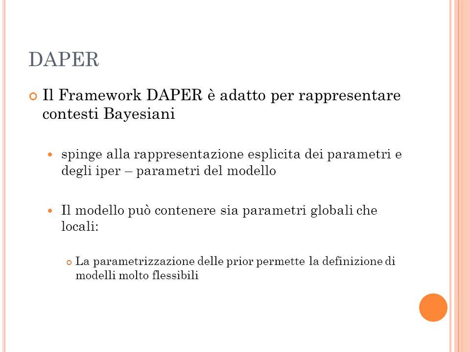DAPER Il Framework DAPER è adatto per rappresentare contesti Bayesiani spinge alla rappresentazione esplicita dei parametri e degli iper – parametri del modello Il modello può contenere sia parametri globali che locali: La parametrizzazione delle prior permette la definizione di modelli molto flessibili