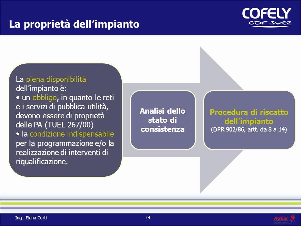 14 La proprietà dellimpianto La piena disponibilità dellimpianto è: un obbligo, in quanto le reti e i servizi di pubblica utilità, devono essere di pr