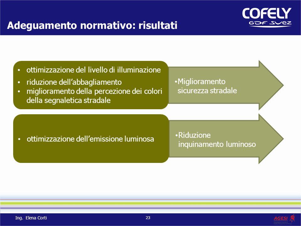 23 Adeguamento normativo: risultati Ing. Elena Corti Miglioramento sicurezza stradale ottimizzazione del livello di illuminazione riduzione dellabbagl