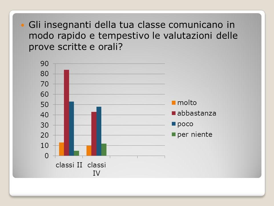 Gli insegnanti della tua classe comunicano in modo rapido e tempestivo le valutazioni delle prove scritte e orali