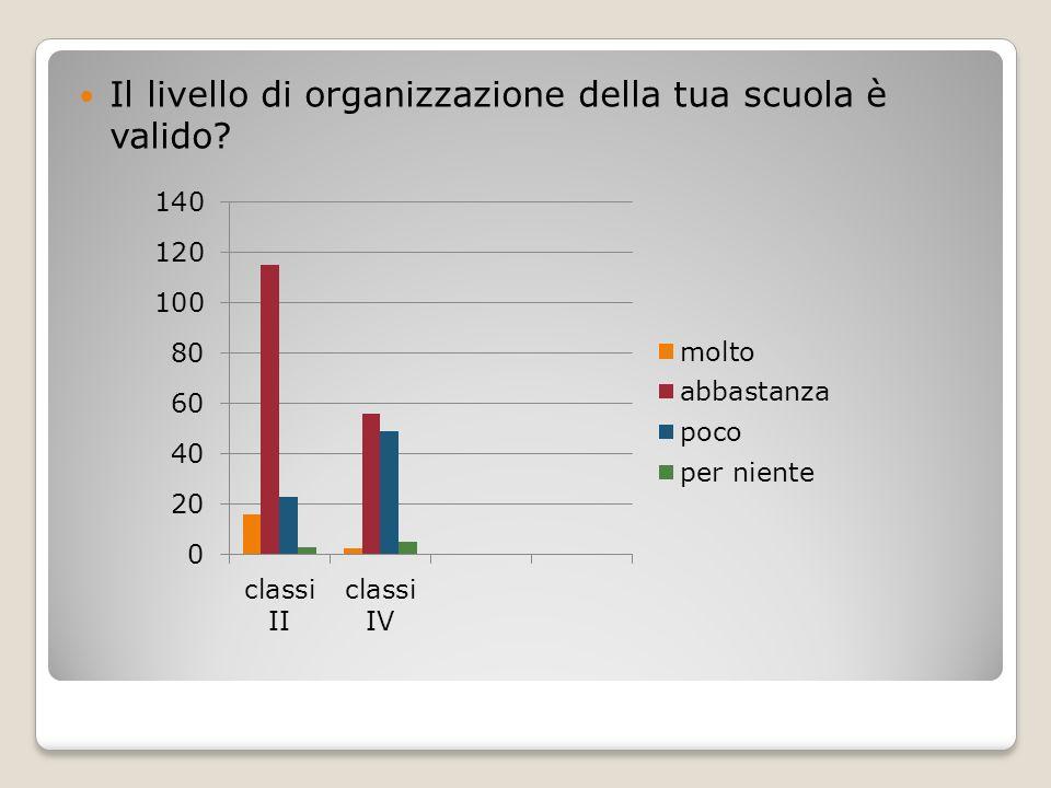 Il livello di organizzazione della tua scuola è valido?