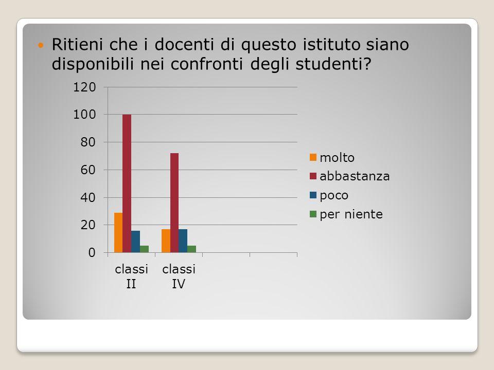 Ritieni che i docenti di questo istituto siano disponibili nei confronti degli studenti?