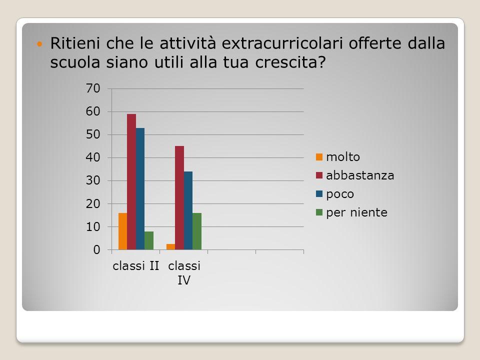 Ritieni che le attività extracurricolari offerte dalla scuola siano utili alla tua crescita?