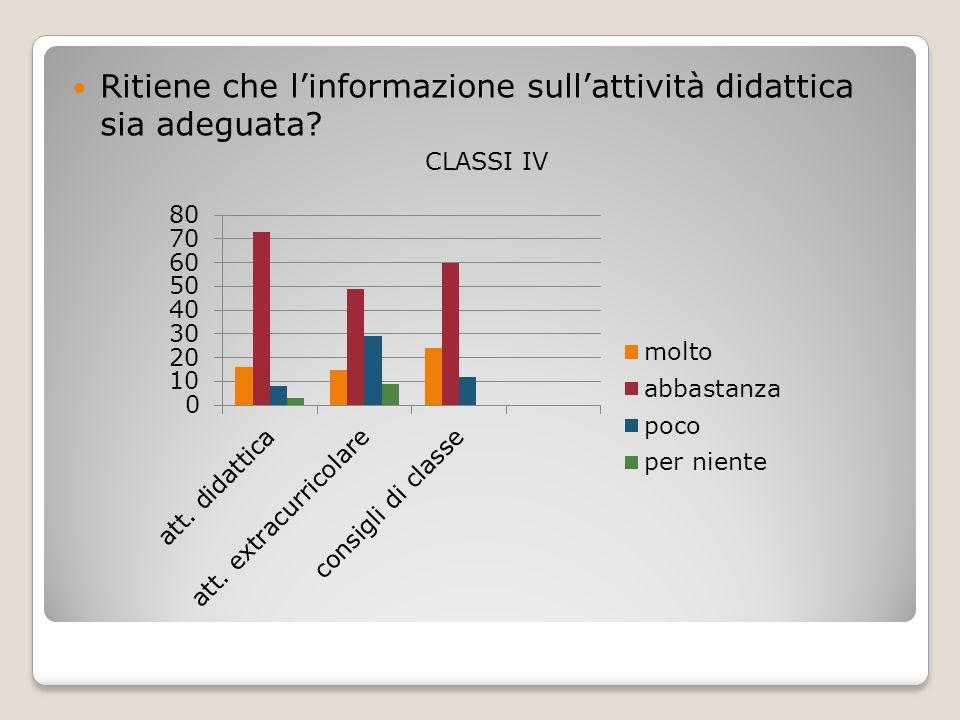 Ritiene che linformazione sullattività didattica sia adeguata CLASSI IV