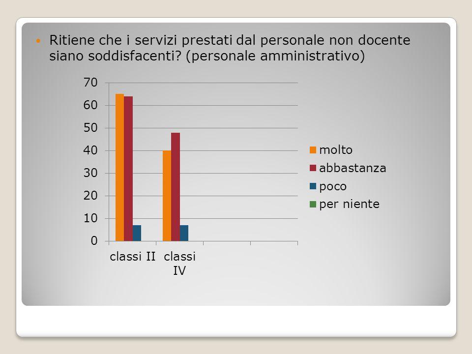 Ritiene che i servizi prestati dal personale non docente siano soddisfacenti.