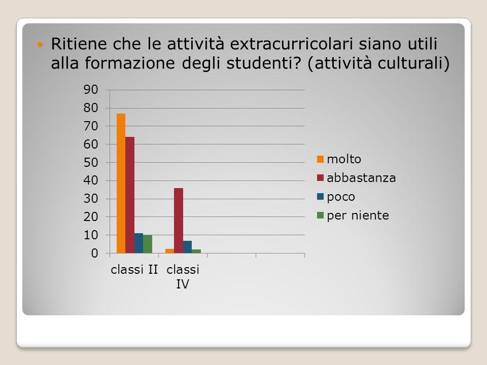 Ritiene che le attività extracurricolari siano utili alla formazione degli studenti.