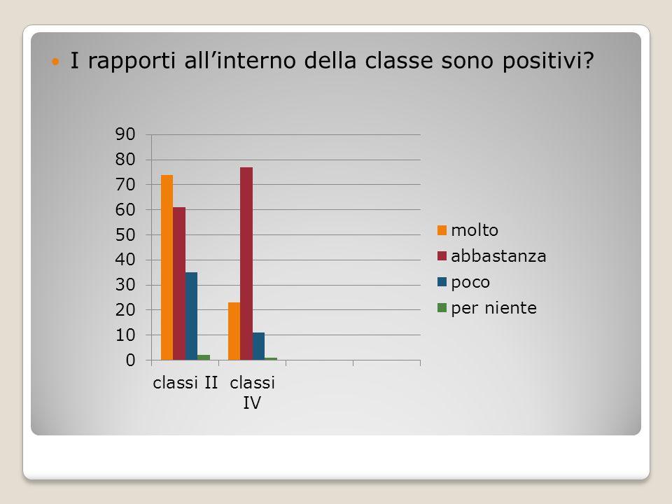 I rapporti allinterno della classe sono positivi
