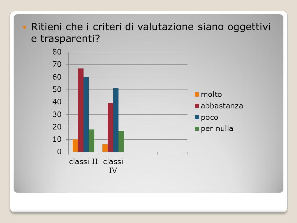 Ritieni che i criteri di valutazione siano oggettivi e trasparenti?