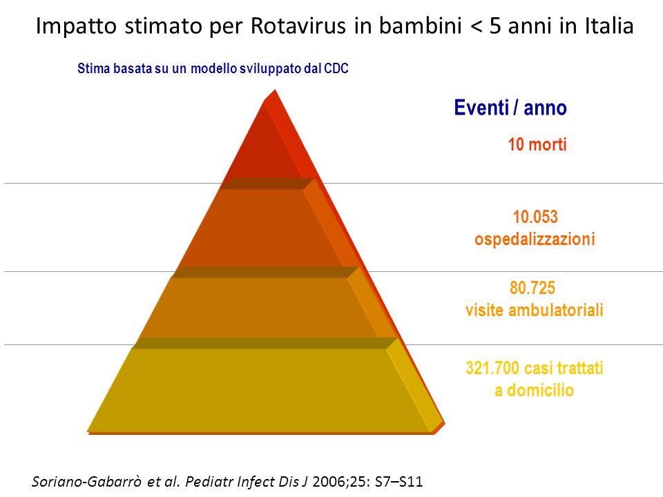 Impatto stimato per Rotavirus in bambini < 5 anni in Italia 10 morti 10.053 ospedalizzazioni 80.725 visite ambulatoriali 321.700 casi trattati a domicilio Eventi / anno Stima basata su un modello sviluppato dal CDC Soriano-Gabarrò et al.
