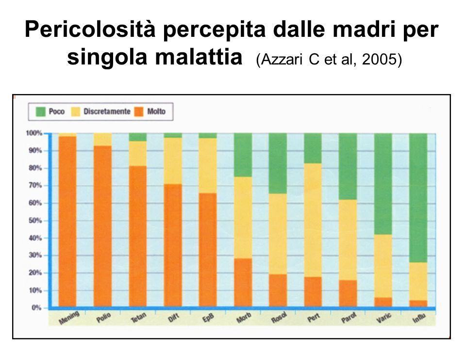 Pericolosità percepita dalle madri per singola malattia (Azzari C et al, 2005)