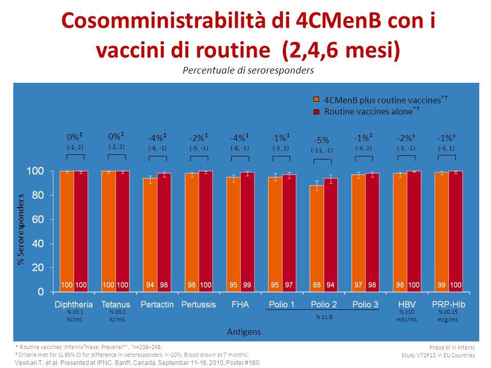 Cosomministrabilità di 4CMenB con i vaccini di routine (2,4,6 mesi) Percentuale di seroresponders % Seroresponders Antigens % 0.15 mcg/mL % 10 mIU/mL % 1:8 % 0.1 IU/mL -1% (-5, 2) -5% (-11, -1) -1% (-4, 2) -4% (-8, -1) -2% (-5, -1) -4% (-8, -1) 0% (-1, 2) 0% (-2, 2) -2% (-5, -1) -1% (-3, 1) * Routine vaccines: Infanrix ® Hexa; Prevenar.