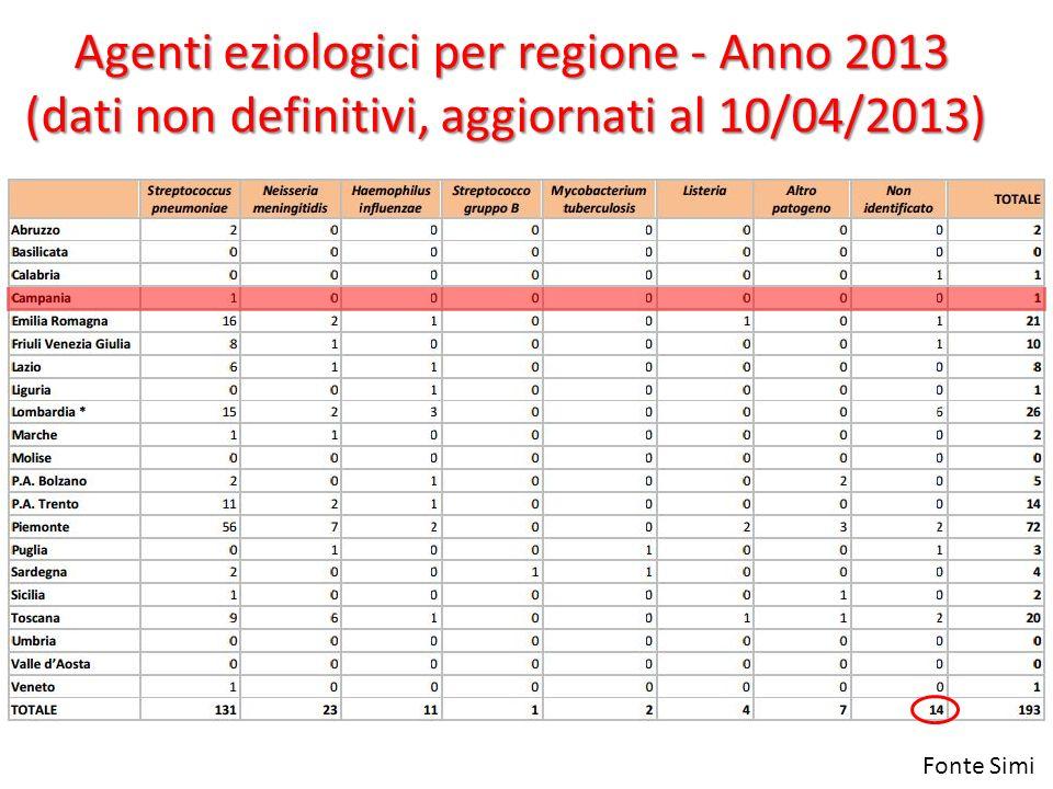 Agenti eziologici per regione - Anno 2013 Agenti eziologici per regione - Anno 2013 (dati non definitivi, aggiornati al 10/04/2013) Fonte Simi