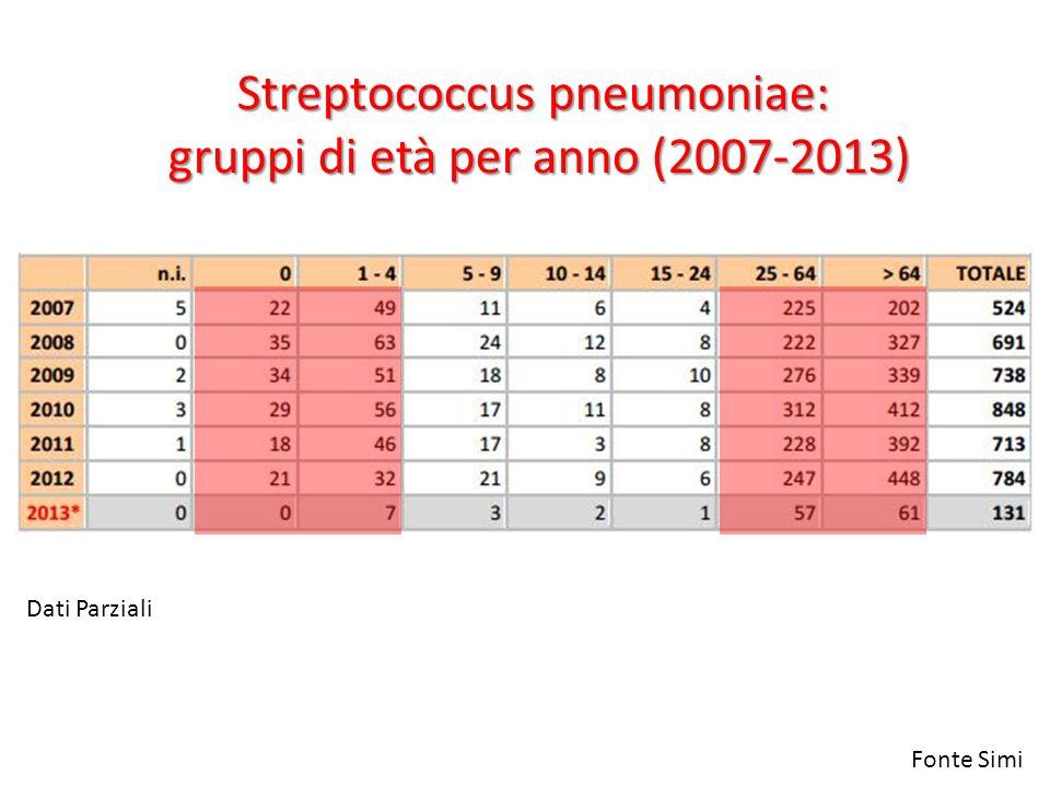 Streptococcus pneumoniae: gruppi di età per anno (2007-2013) Fonte Simi Dati Parziali