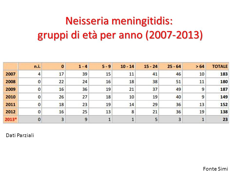 Neisseria meningitidis: gruppi di età per anno (2007-2013) Fonte Simi Dati Parziali