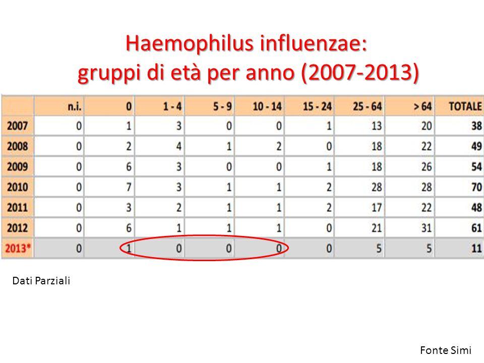 Haemophilus influenzae: gruppi di età per anno (2007-2013) Fonte Simi Dati Parziali