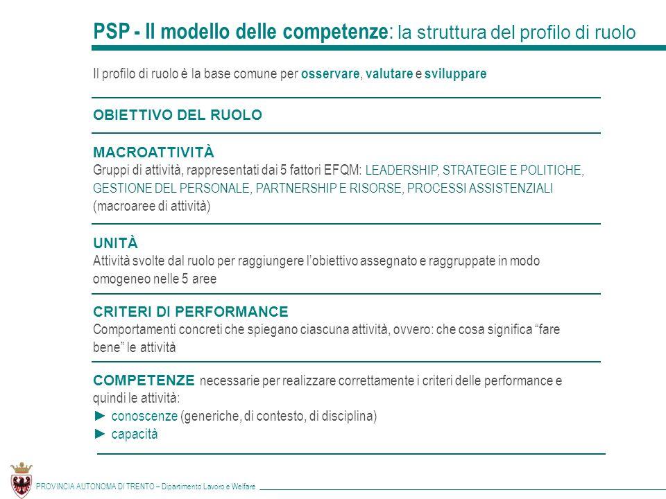PROVINCIA AUTONOMA DI TRENTO – Dipartimento Lavoro e Welfare PSP - Il modello delle competenze : la struttura del profilo di ruolo Il profilo di ruolo è la base comune per osservare, valutare e sviluppare MACROATTIVITÀ Gruppi di attività, rappresentati dai 5 fattori EFQM: LEADERSHIP, STRATEGIE E POLITICHE, GESTIONE DEL PERSONALE, PARTNERSHIP E RISORSE, PROCESSI ASSISTENZIALI (macroaree di attività) UNITÀ Attività svolte dal ruolo per raggiungere lobiettivo assegnato e raggruppate in modo omogeneo nelle 5 aree CRITERI DI PERFORMANCE Comportamenti concreti che spiegano ciascuna attività, ovvero: che cosa significa fare bene le attività COMPETENZE necessarie per realizzare correttamente i criteri delle performance e quindi le attività: conoscenze (generiche, di contesto, di disciplina) capacità OBIETTIVO DEL RUOLO