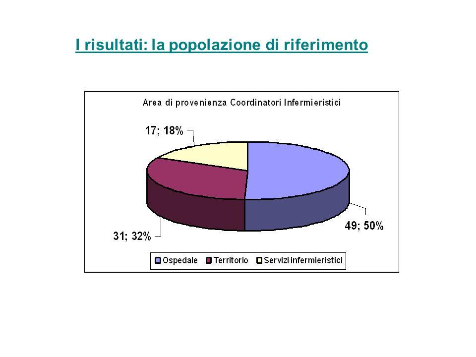 I risultati: la popolazione di riferimento