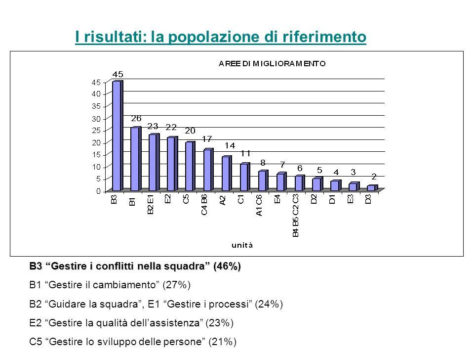B3 Gestire i conflitti nella squadra (46%) B1 Gestire il cambiamento (27%) B2 Guidare la squadra, E1 Gestire i processi (24%) E2 Gestire la qualità dellassistenza (23%) C5 Gestire lo sviluppo delle persone (21%)