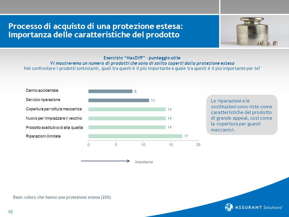 10 Processo di acquisto di una protezione estesa: Importanza delle caratteristiche del prodotto Base: coloro che hanno una protezione estesa (200) Le riparazioni e le sostituzioni sono viste come caratteristiche del prodotto di grande appeal, così come la copertura per guasti meccanici.