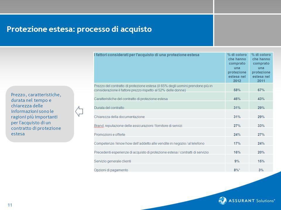 11 Protezione estesa: processo di acquisto Prezzo, caratteristiche, durata nel tempo e chiarezza delle informazioni sono le ragioni più importanti per l acquisto di un contratto di protezione estesa