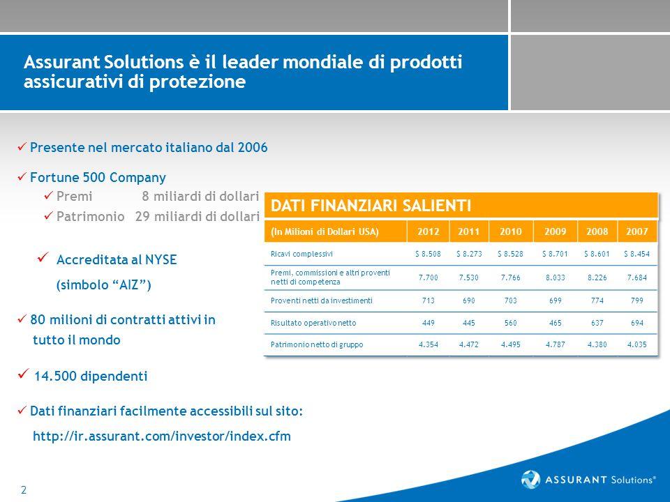 2 Assurant Solutions è il leader mondiale di prodotti assicurativi di protezione Presente nel mercato italiano dal 2006 Fortune 500 Company Premi 8 miliardi di dollari Patrimonio 29 miliardi di dollari Accreditata al NYSE (simbolo AIZ) 80 milioni di contratti attivi in tutto il mondo 14.500 dipendenti Dati finanziari facilmente accessibili sul sito: http://ir.assurant.com/investor/index.cfm