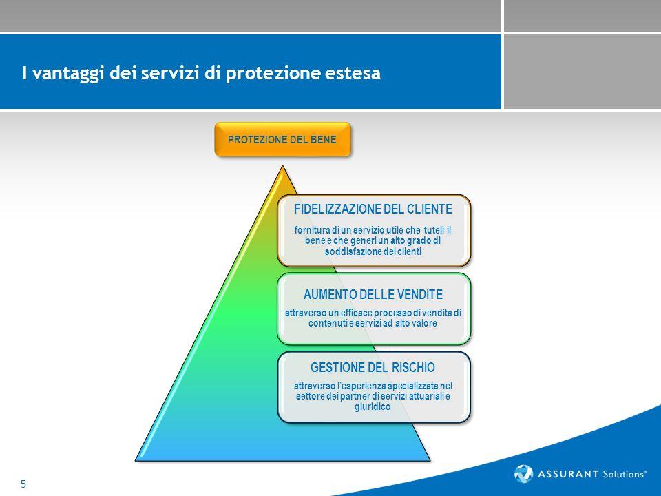 6 Background e obiettivi della ricerca Assurant Solutions ha commissionato a Consensus Research una ricerca sul mondo della protezione estesa sui beni durevoli di consumo nei mercati chiave europei: Italia, Spagna, Gran Bretagna, Germania.