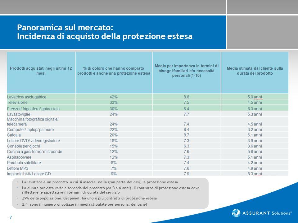 7 Panoramica sul mercato: Incidenza di acquisto della protezione estesa La lavatrice è un prodotto a cui si associa, nella gran parte dei casi, la protezione estesa La durata prevista varia a seconda del prodotto (da 3 a 6 anni).