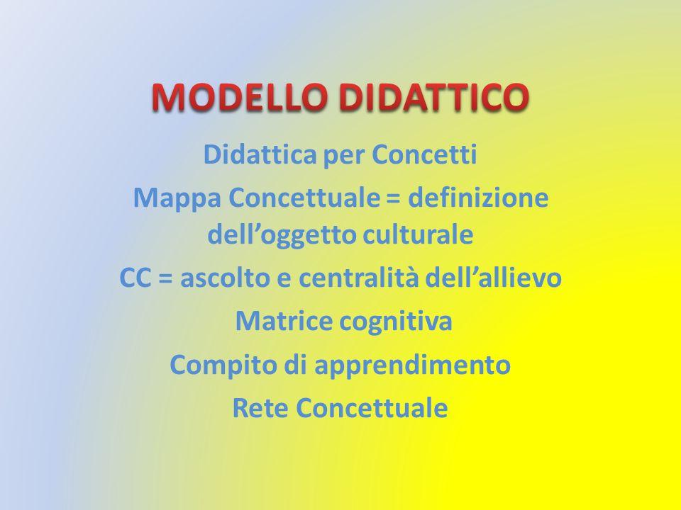 Didattica per Concetti Mappa Concettuale = definizione delloggetto culturale CC = ascolto e centralità dellallievo Matrice cognitiva Compito di apprendimento Rete Concettuale