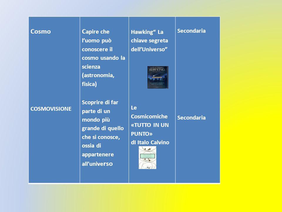 Cosmo COSMOVISIONE C apire che luomo può conoscere il cosmo usando la scienza (astronomia, fisica) Scoprire di far parte di un mondo più grande di quello che si conosce, ossia di appartenere allunive rso Hawking La chiave segreta dellUniverso Le Cosmicomiche «TUTTO IN UN PUNTO» dI Italo Calvino Secondaria