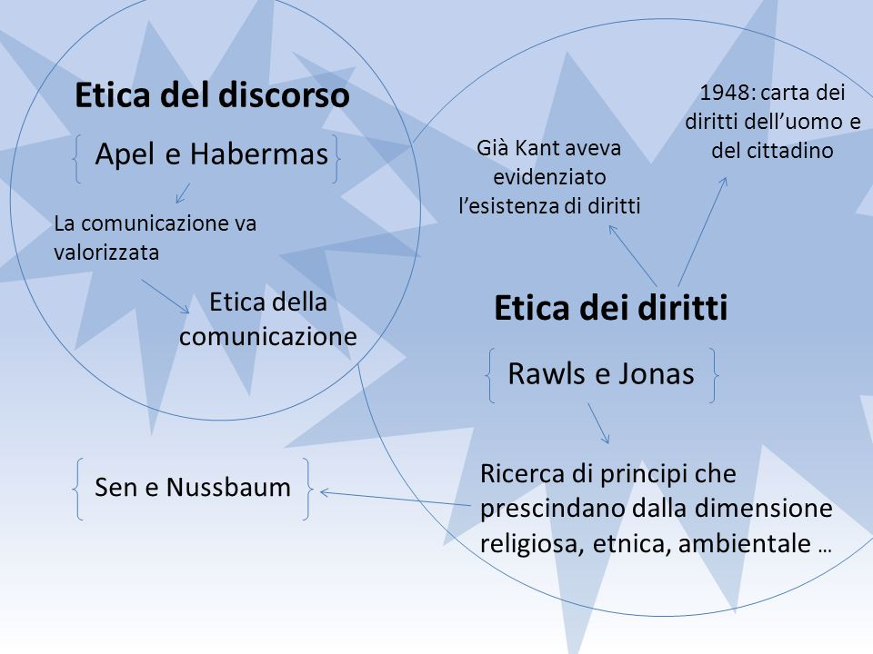 Etica del discorso Etica dei diritti Apel e Habermas Rawls e Jonas La comunicazione va valorizzata Etica della comunicazione Ricerca di principi che p