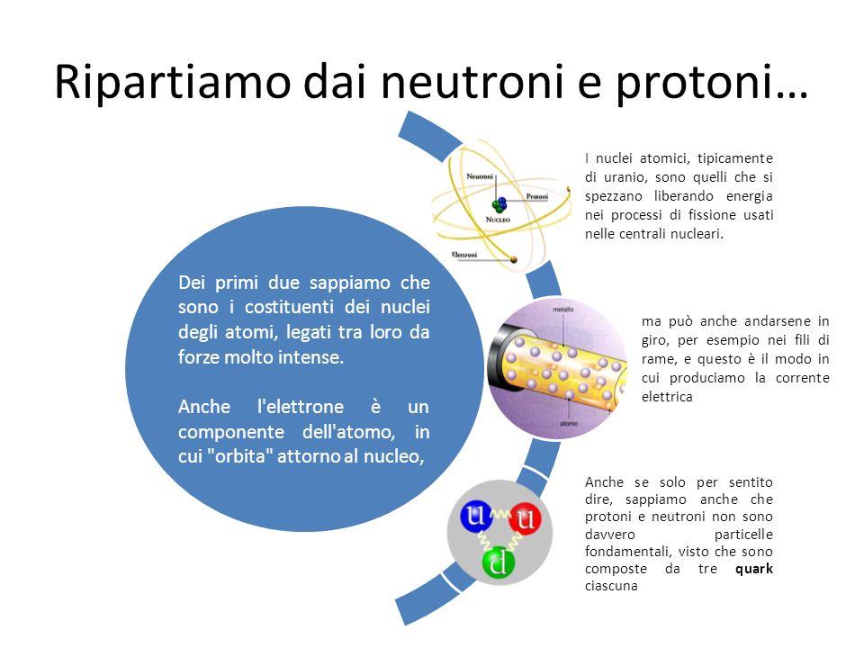Ripartiamo dai neutroni e protoni… Dei primi due sappiamo che sono i costituenti dei nuclei degli atomi, legati tra loro da forze molto intense. Anche
