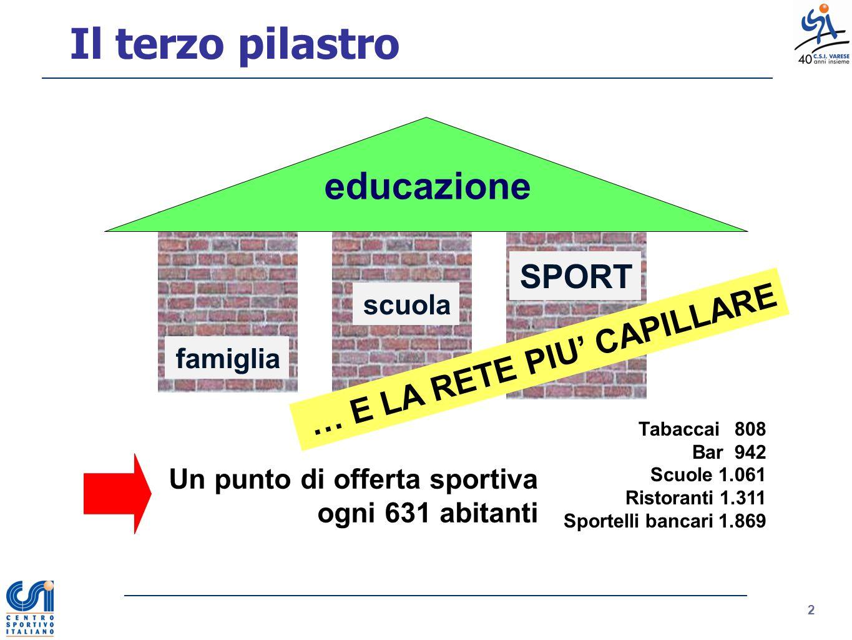 Decumanos Cardo CIVILIZZARE LO SPORT La posta in gioco SPORT Promuovere il bene sportivo comune 3