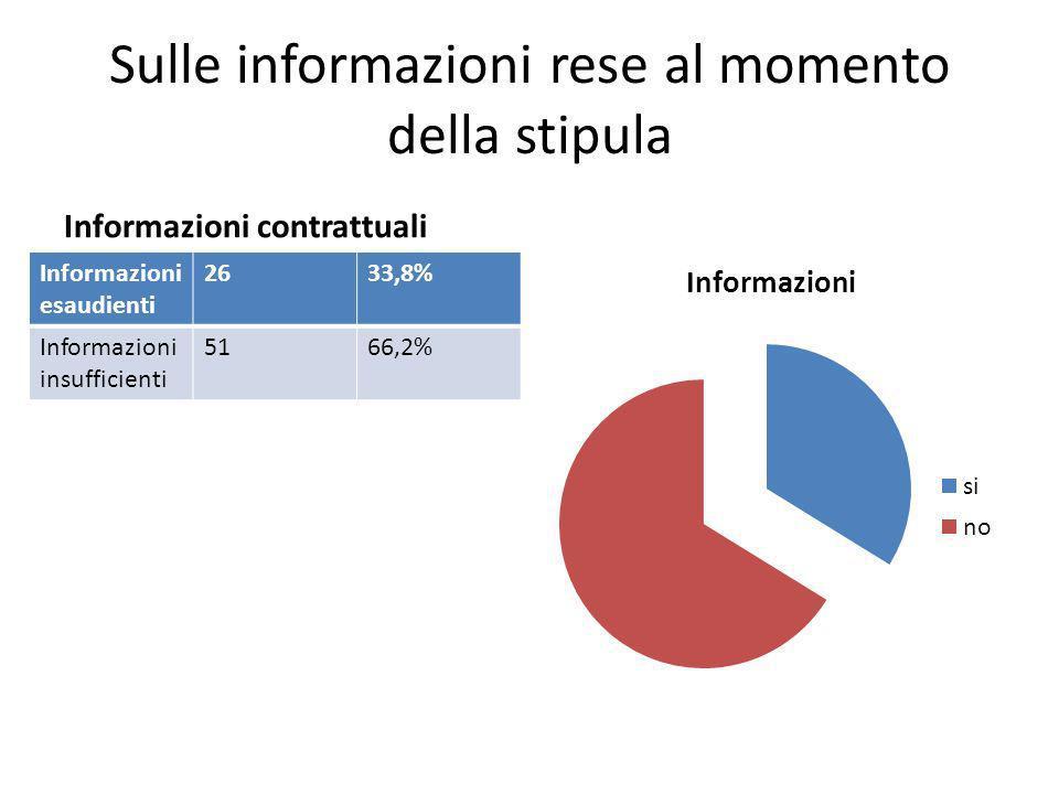 Sulle informazioni rese al momento della stipula Informazioni contrattuali Informazioni esaudienti 2633,8% Informazioni insufficienti 5166,2%