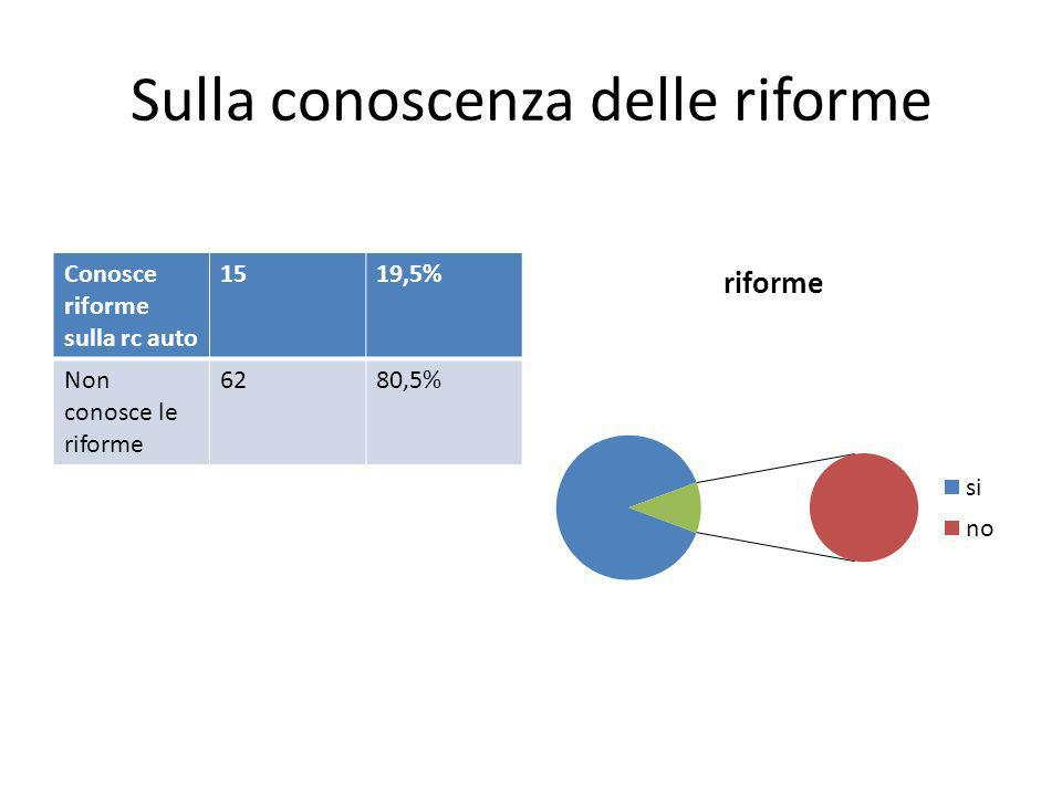 Sulla conoscenza delle riforme Conosce riforme sulla rc auto 1519,5% Non conosce le riforme 6280,5%
