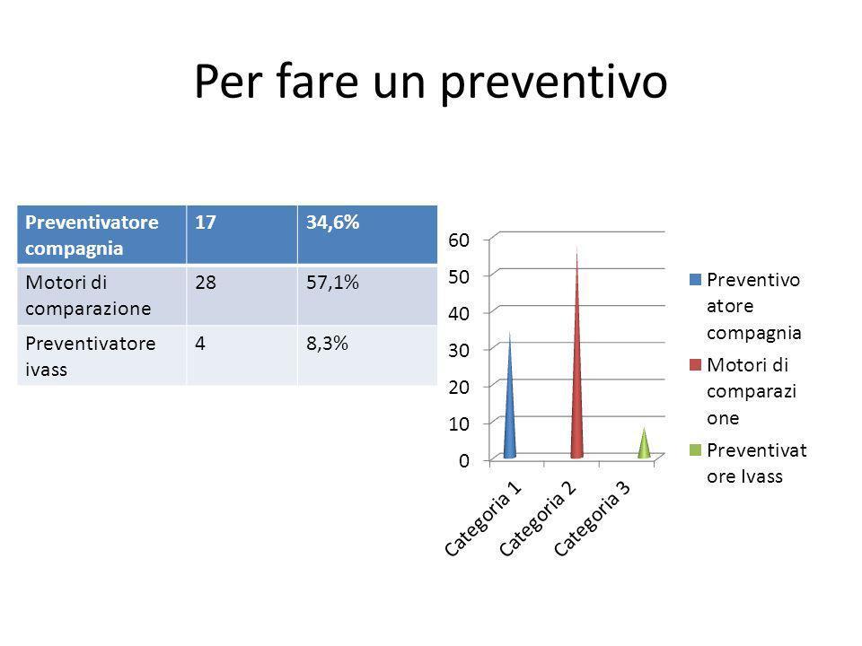 Per fare un preventivo Preventivatore compagnia 1734,6% Motori di comparazione 2857,1% Preventivatore ivass 48,3%