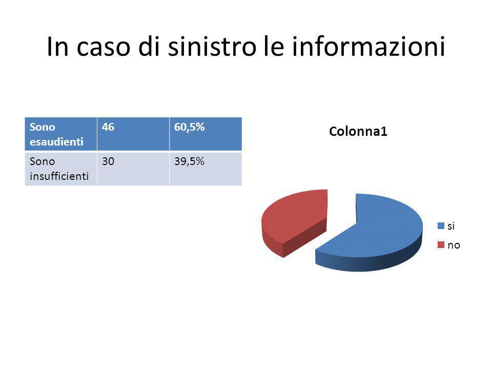 In caso di sinistro le informazioni Sono esaudienti 4660,5% Sono insufficienti 3039,5%