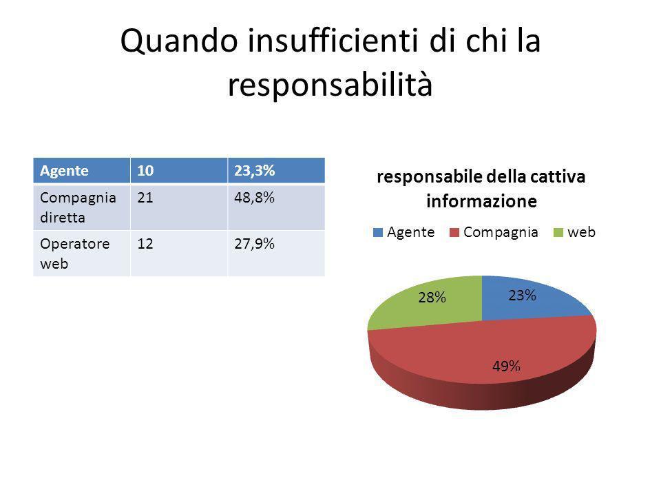 Quando insufficienti di chi la responsabilità Agente1023,3% Compagnia diretta 2148,8% Operatore web 1227,9%